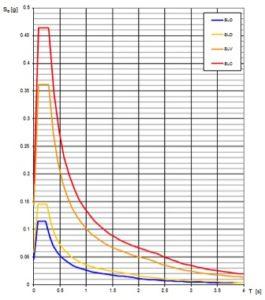 diagramma-spettro
